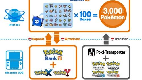 Launching The Pokémon Bank & Poké Transporter
